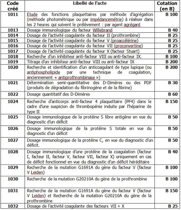 Infoslettre cpam de bayonne - Table nationale de codage de biologie ...